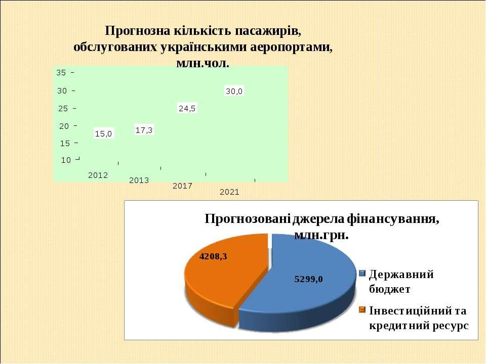 Прогнозна кількість пасажирів, обслугованих українськими аеропортами, млн.чол.