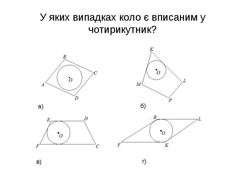 У яких випадках коло є вписаним у чотирикутник? a) б) в) г)