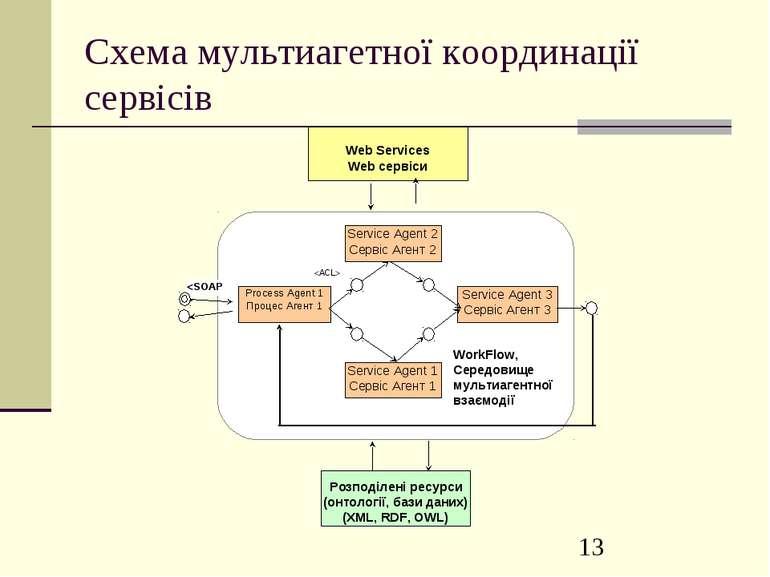 Схема мультиагетної координації сервісів