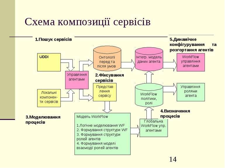 Схема композиції сервісів