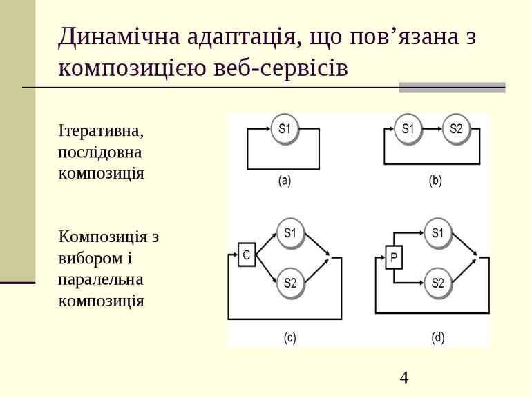 Динамічна адаптація, що пов'язана з композицією веб-сервісів Ітеративна, посл...