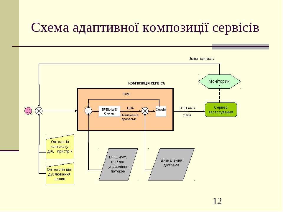 Схема адаптивної композиції сервісів