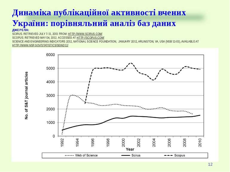 Динаміка публікаційної активності вчених України: порівняльний аналіз баз дан...