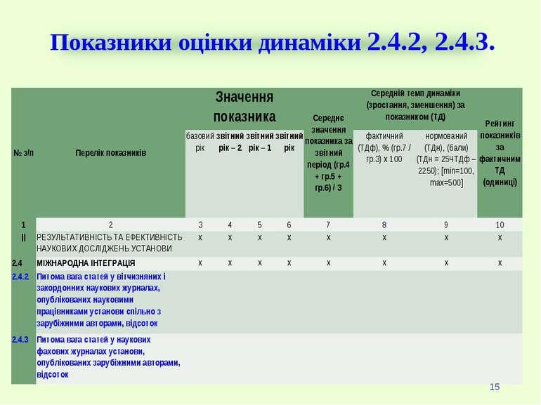 Показники оцінки динаміки 2.4.2, 2.4.3. * № з/п Перелік показників Значення п...