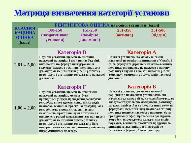 Матриця визначення категорії установи * КЛАСИФІКАЦІЙНА ОЦІНКА (бали) РЕЙТИНГО...