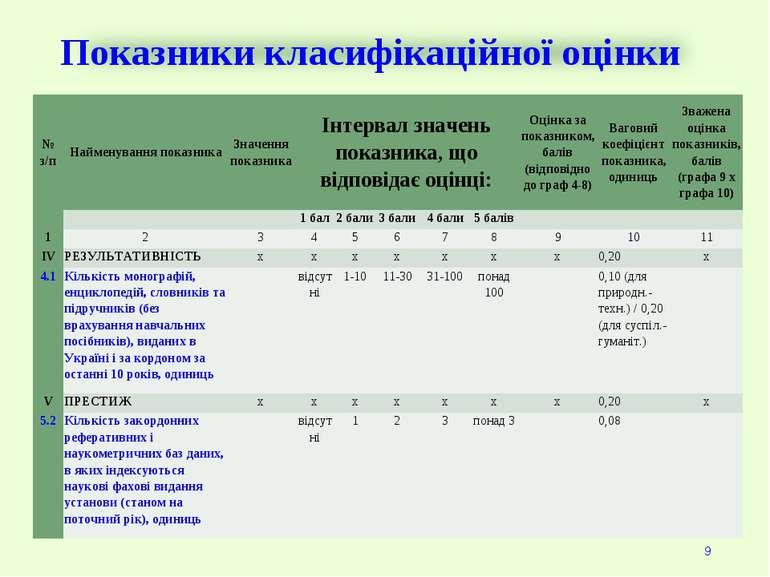 Показники класифікаційної оцінки * № з/п Найменування показника Значення пока...