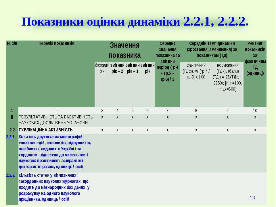 Показники оцінки динаміки 2.2.1, 2.2.2. * № з/п Перелік показників Значення п...