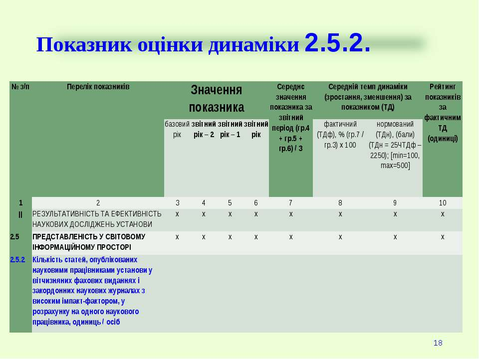 Показник оцінки динаміки 2.5.2. * № з/п Перелік показників Значення показника...