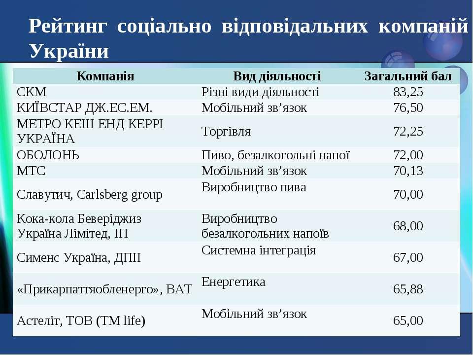 Рейтинг соціально відповідальних компаній України Компанія Вид діяльності Заг...