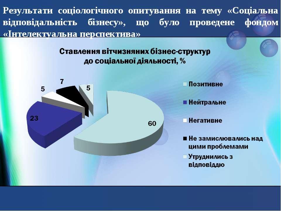 Результати соціологічного опитування на тему «Соціальна відповідальність бізн...