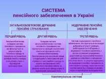 СИСТЕМА пенсійного забезпечення в Україні НЕДЕРЖАВНЕ ПЕНСІЙНЕ ЗАБЕЗПЕЧЕННЯ За...