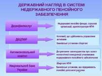 ДЕРЖАВНИЙ НАГЛЯД В СИСТЕМІ НЕДЕРЖАВНОГО ПЕНСІЙНОГО ЗАБЕЗПЕЧЕННЯ ДКЦПФР Компан...