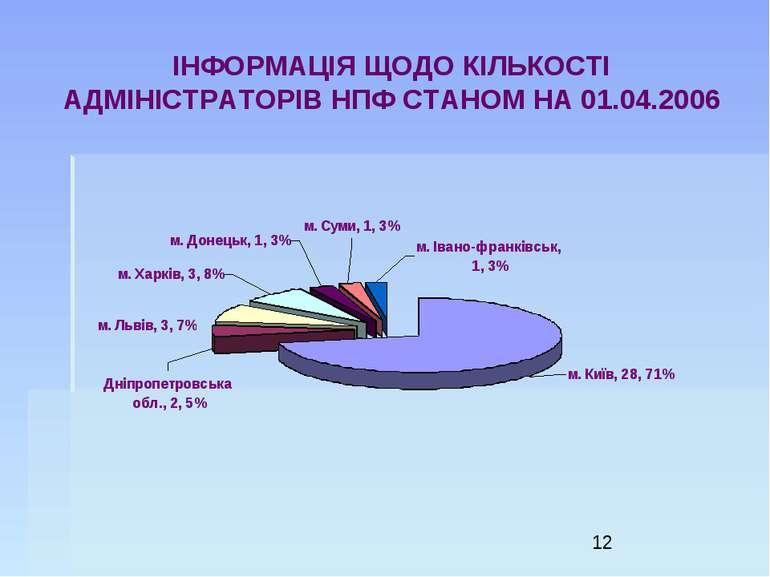 ІНФОРМАЦІЯ ЩОДО КІЛЬКОСТІ АДМІНІСТРАТОРІВ НПФ СТАНОМ НА 01.04.2006