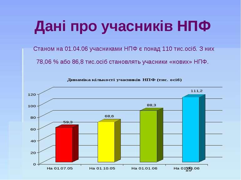 Дані про учасників НПФ Станом на 01.04.06 учасниками НПФ є понад 110 тис.осіб...