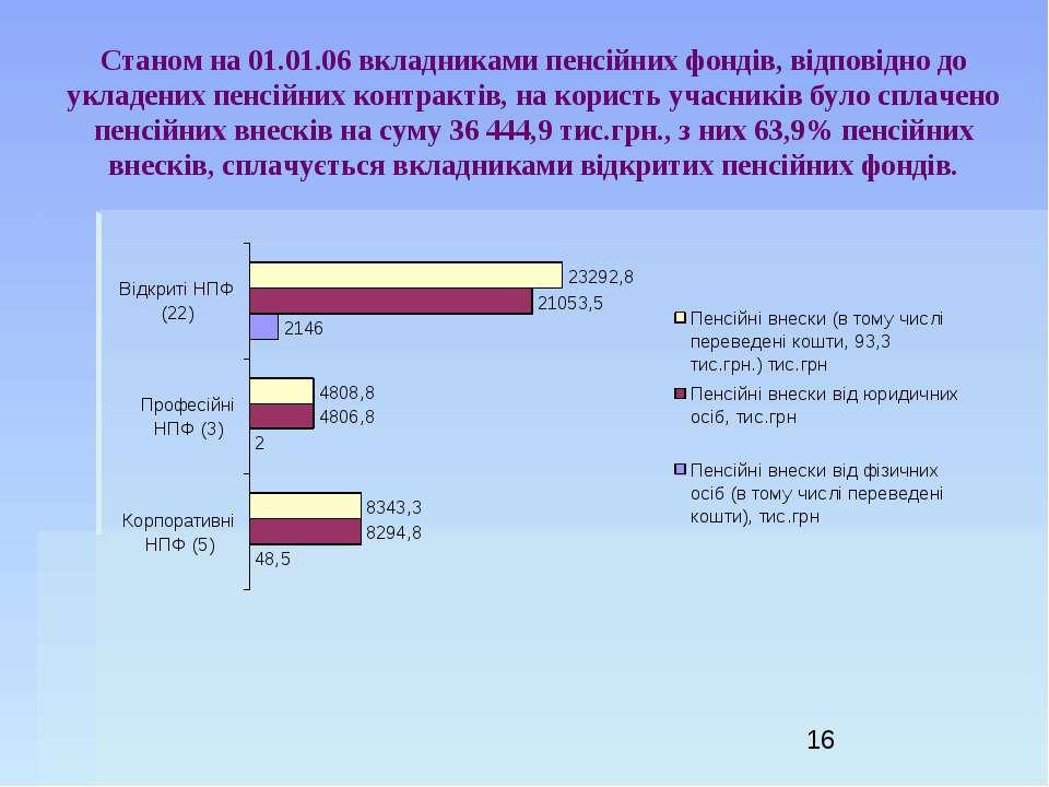 Станом на 01.01.06 вкладниками пенсійних фондів, відповідно до укладених пенс...