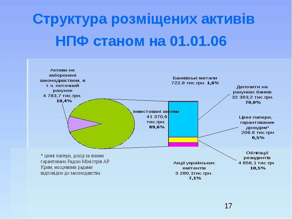 Структура розміщених активів НПФ станом на 01.01.06 * цінні папери, дохід за ...