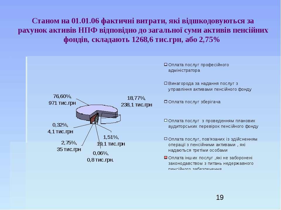 Станом на 01.01.06 фактичні витрати, які відшкодовуються за рахунок активів Н...