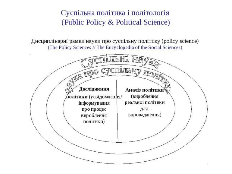 Суспільна політика і політологія (Public Policy & Political Science)