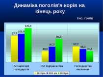 Динаміка поголів'я корів на кінець року тис. голів