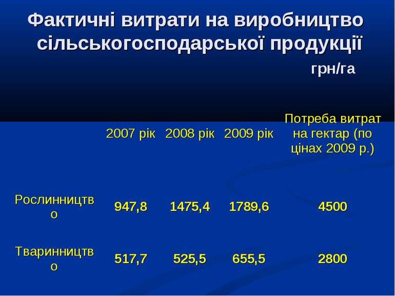 Фактичні витрати на виробництво сільськогосподарської продукції грн/га  2007...