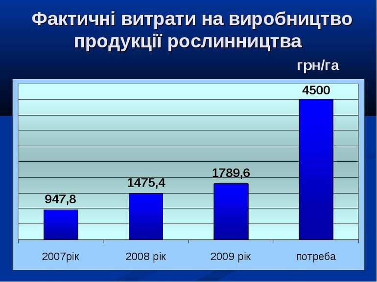 Фактичні витрати на виробництво продукції рослинництва грн/га