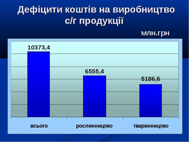 Дефіцити коштів на виробництво с/г продукції млн.грн