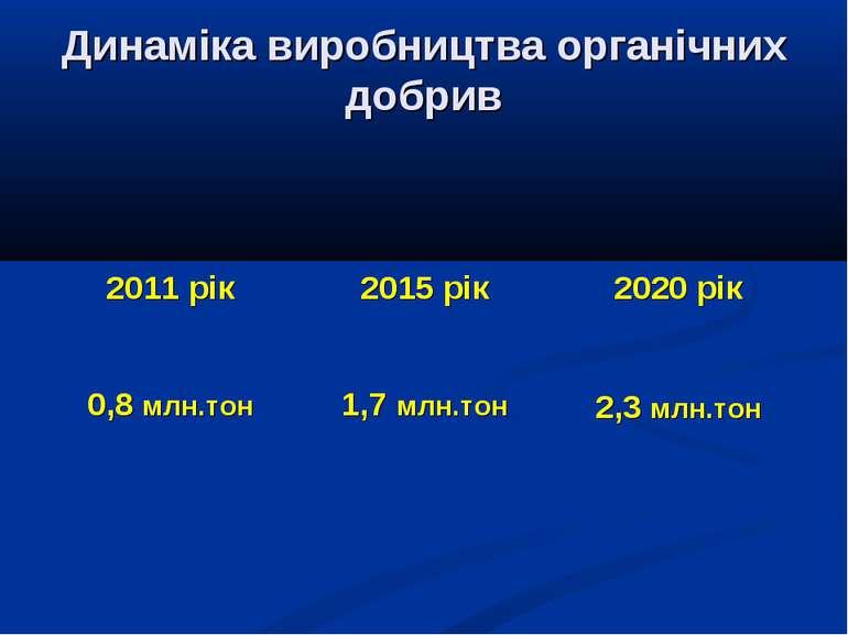 Динаміка виробництва органічних добрив 2011 рік 2015 рік 2020 рік 0,8 млн.тон...