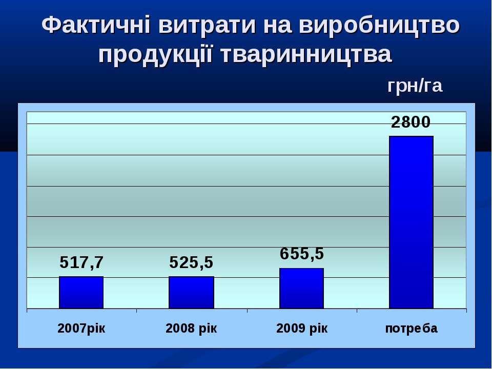 Фактичні витрати на виробництво продукції тваринництва грн/га