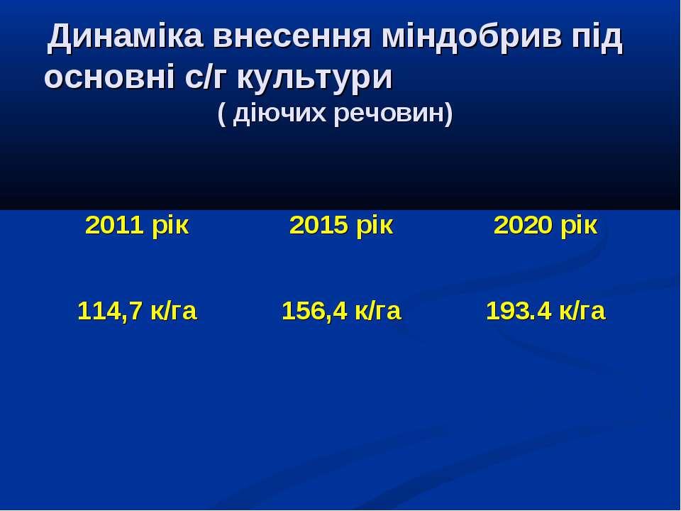 Динаміка внесення міндобрив під основні с/г культури ( діючих речовин) 2011 р...
