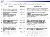 Слайд 8. Система індикаторів боргової безпеки, розроблена Світовим банком № з...