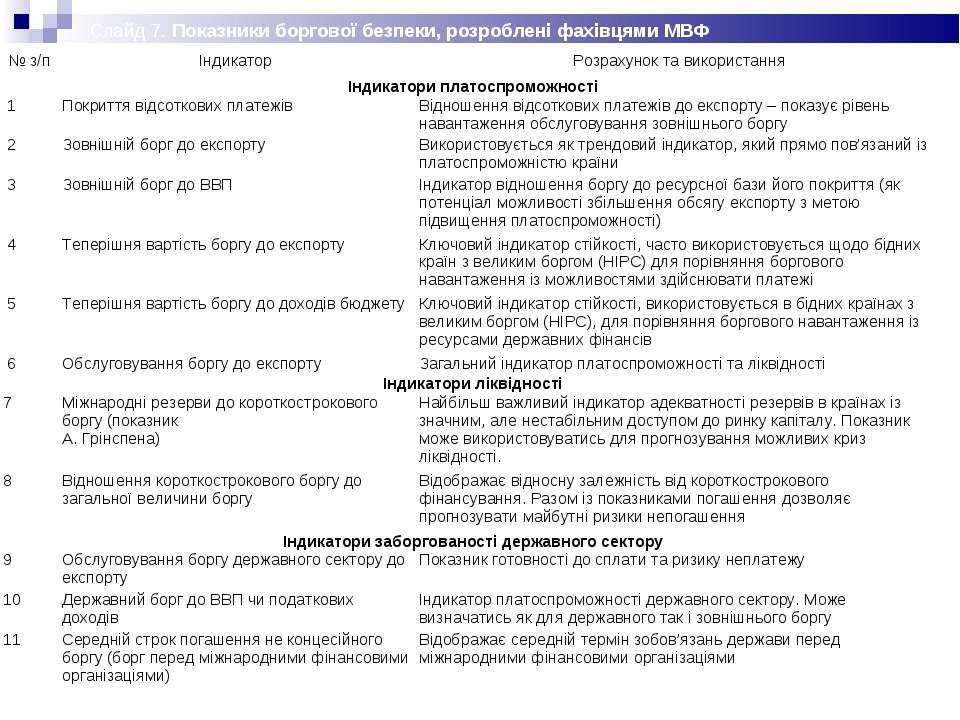 Слайд 7. Показники боргової безпеки, розроблені фахівцями МВФ № з/п Індикатор...