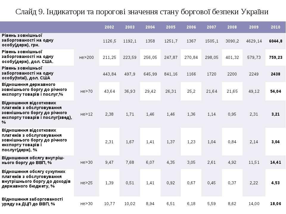Слайд 9. Індикатори та порогові значення стану боргової безпеки України   2...