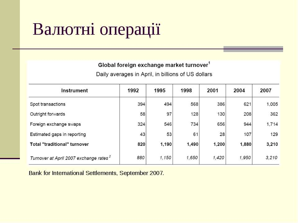 Валютні операції Bank for International Settlements, September 2007.