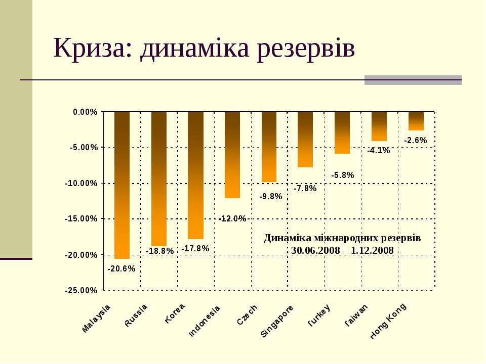 Криза: динаміка резервів Динаміка міжнародних резервів 30.06.2008 – 1.12.2008