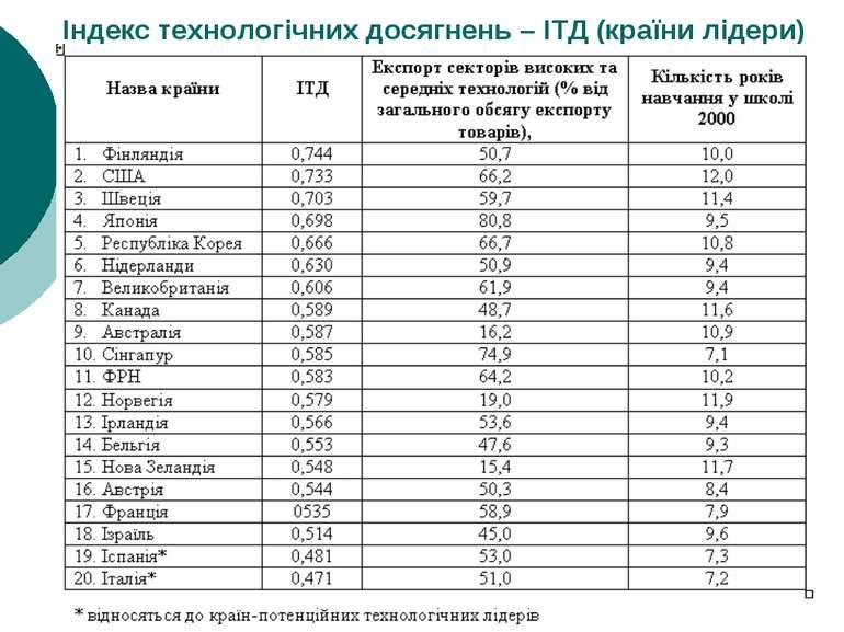 Індекс технологічних досягнень – ІТД (країни лідери)