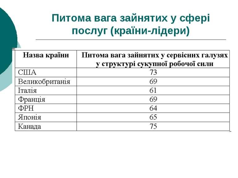 Питома вага зайнятих у сфері послуг (країни-лідери)