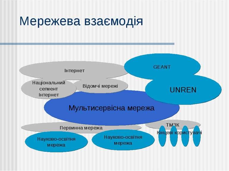 Мережева взаємодія Інтернет GEANT Первинна мережа ТМЗК Мультисервісна мережа ...