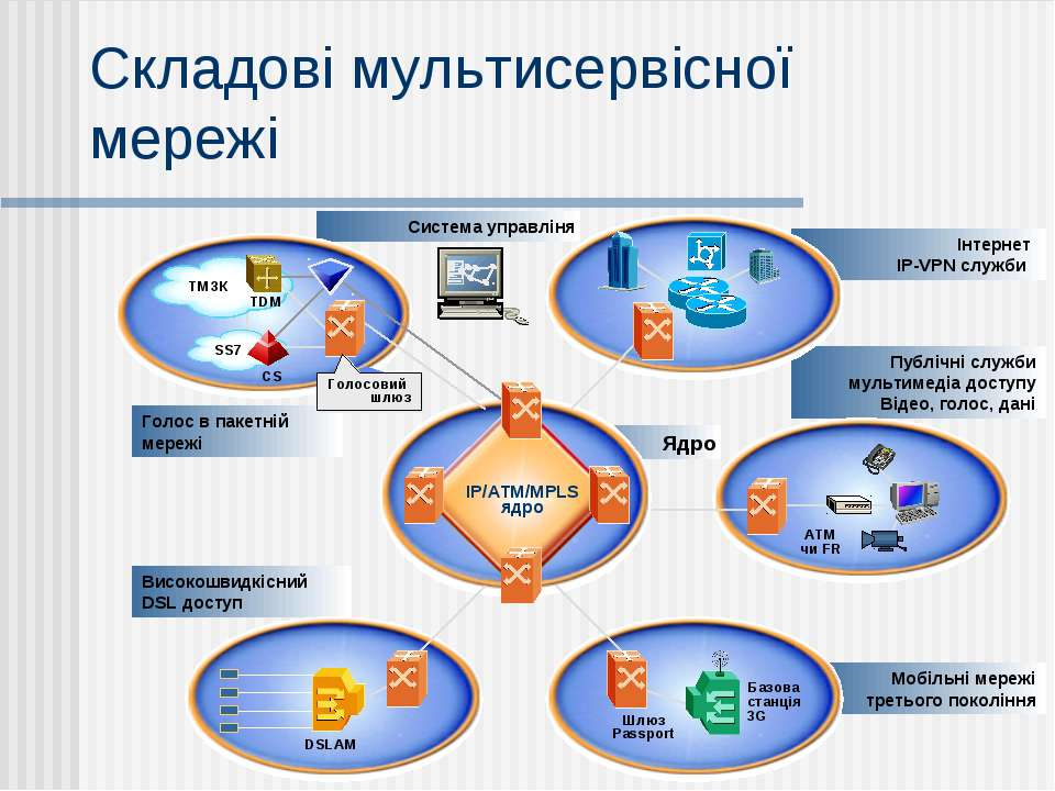 Публічні служби мультимедіа доступу Відео, голос, дані Система управліня Ядро...