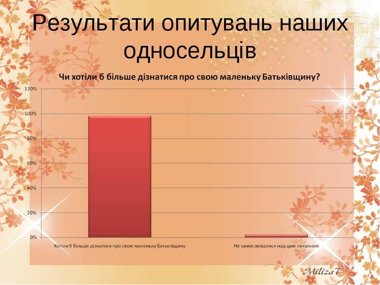 Результати опитувань наших односельців