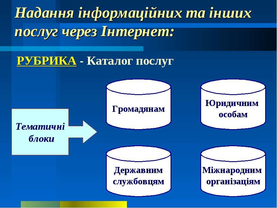 Надання інформаційних та інших послуг через Інтернет: РУБРИКА - Каталог послу...