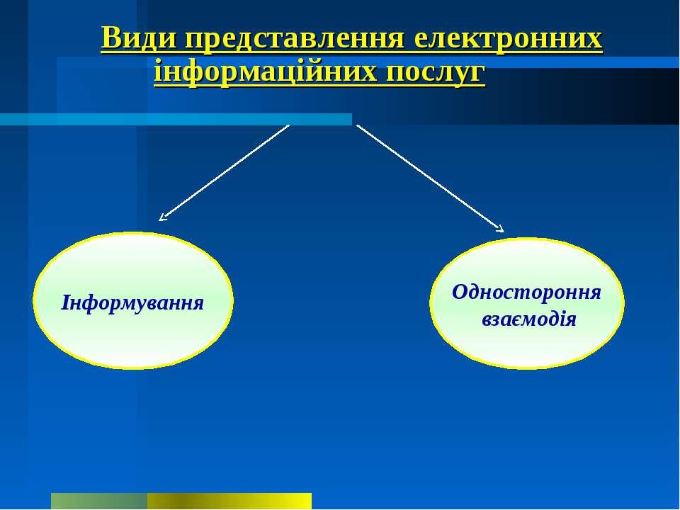 Інформування Види представлення електронних інформаційних послуг Одностороння...