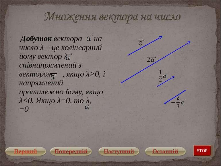 Добуток вектора на число λ – це колінеарний йому вектор λ співнапрямлений з в...