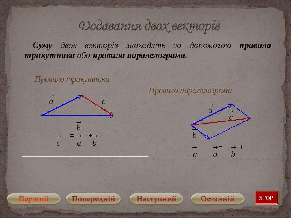 Суму двох векторів знаходять за допомогою правила трикутника або правила пара...