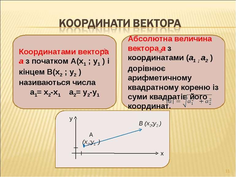 Координатами вектора а з початком А(х1 ; у1 ) і кінцем В(х2 ; у2 ) називаютьс...