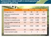 Показники інвестицій в охолоджувальні сховища (дол./га) Показник Картопля Ябл...