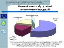 * * Основні канали збуту свіжої плодоовочевої продукції Частки каналів збуту ...