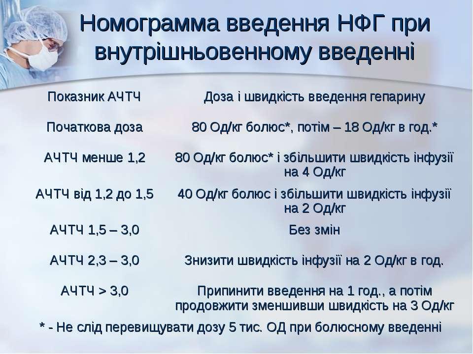 Номограмма введення НФГ при внутрішньовенному введенні
