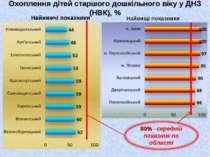 Охоплення дітей старшого дошкільного віку у ДНЗ (НВК), % Найнижчі показники Н...