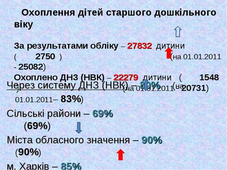 Охоплення дітей старшого дошкільного віку За результатами обліку – 27832 дити...