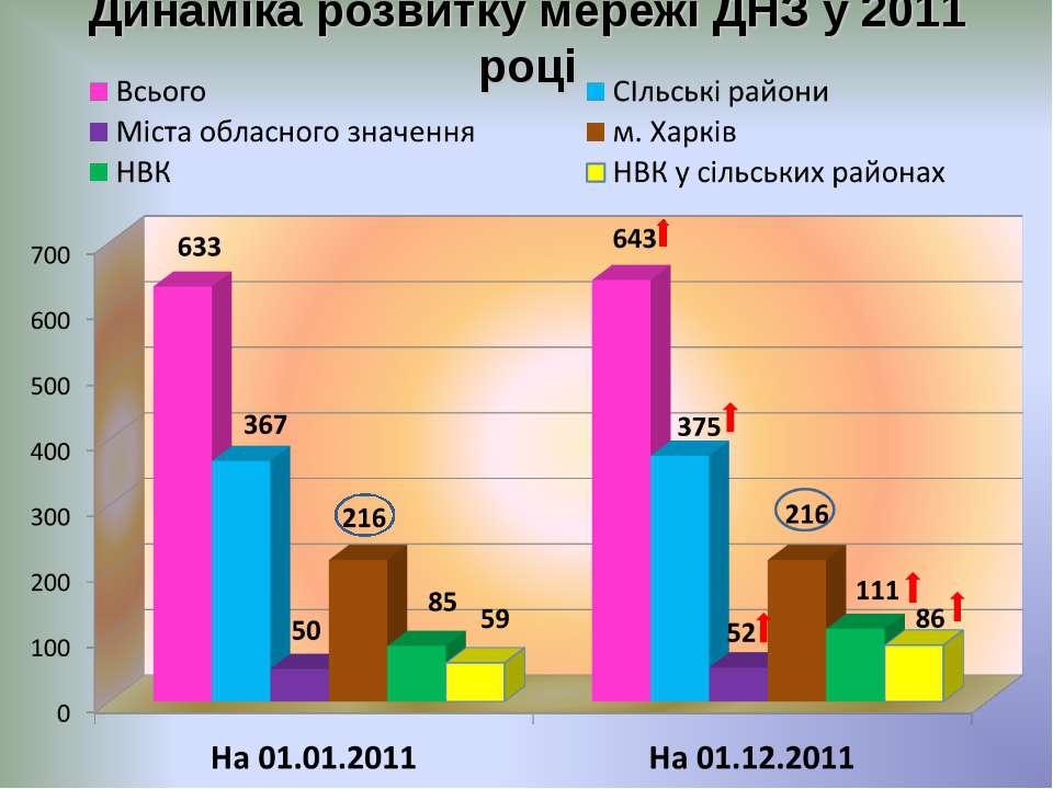 Динаміка розвитку мережі ДНЗ у 2011 році